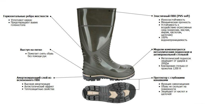 Резиновая обувь нового поколения устройство